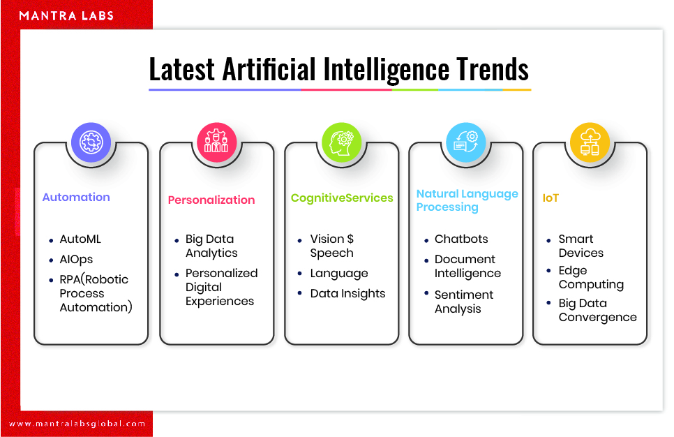 Top 6 AI trends