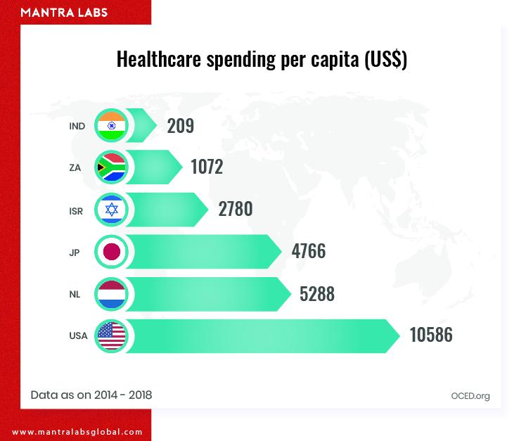 Spending on healthcare per capita