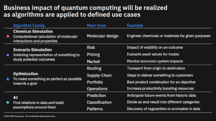 Quantum computing use cases